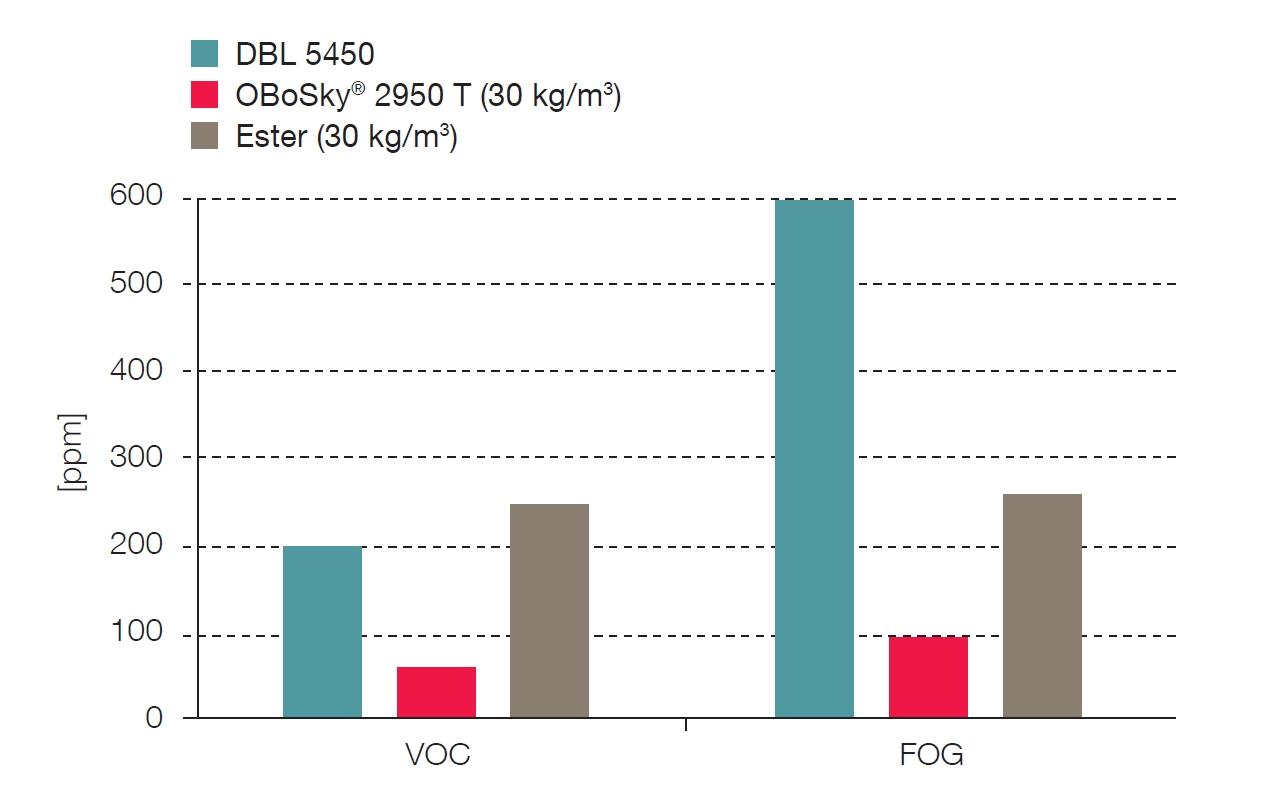基于醚低排放PU泡沫用于高品质汽车顶棚002-PRA Chinese