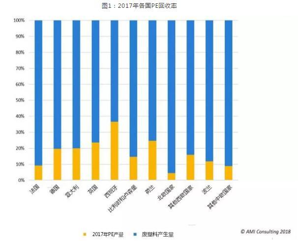 2017年各国PE回收率-PRA Chinese