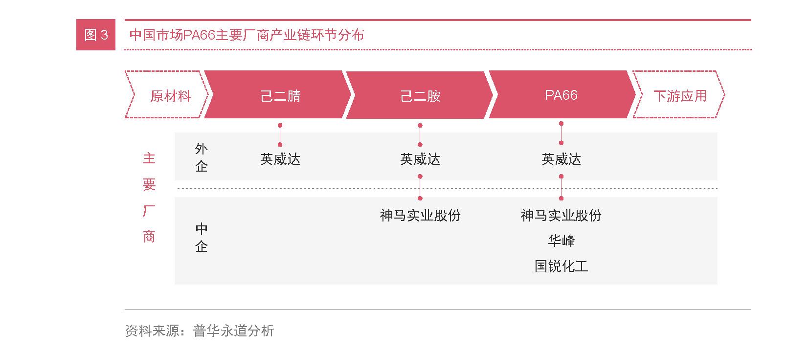 化工新材料企业突围战 三大策略致胜未来04-PRA