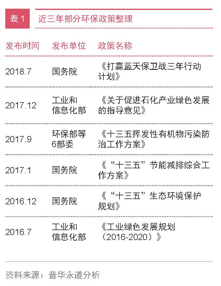 化工新材料企业突围战 三大策略致胜未来05表1-PRA